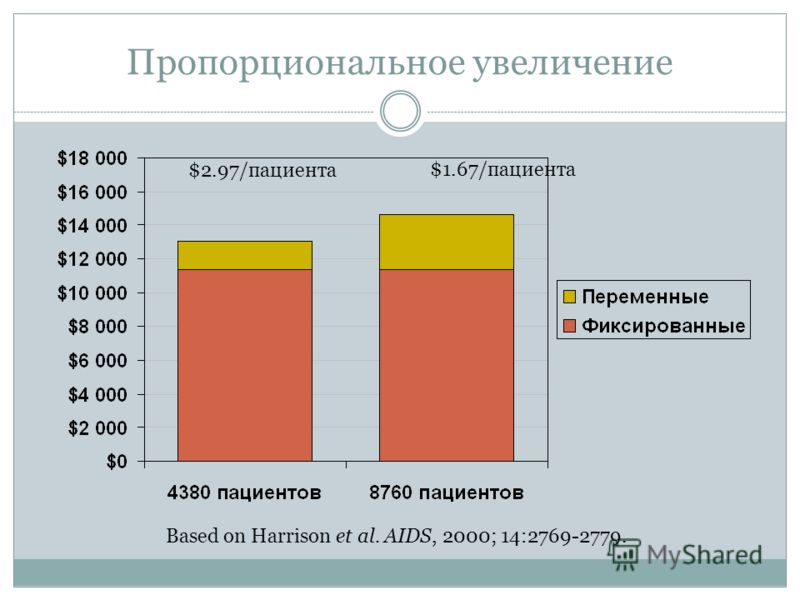Пропорциональное увеличение $2.97/пациента $1.67/пациента Based on Harrison et al. AIDS, 2000; 14:2769-2779.