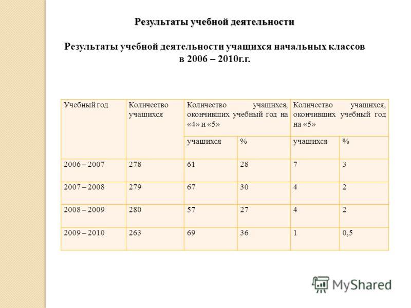 Результаты учебной деятельности Результаты учебной деятельности учащихся начальных классов в 2006 – 2010г.г. Учебный годКоличество учащихся Количество учащихся, окончивших учебный год на «4» и «5» Количество учащихся, окончивших учебный год на «5» уч