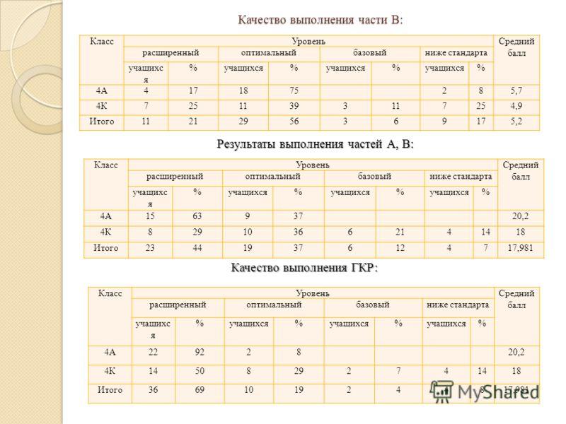 Качество выполнения части В: КлассУровеньСредний балл расширенныйоптимальныйбазовыйниже стандарта учащихс я % % % % 4А4171875285,7 4К72511393117254,9 Итого11212956369175,2 Результаты выполнения частей А, В: КлассУровеньСредний балл расширенныйоптимал