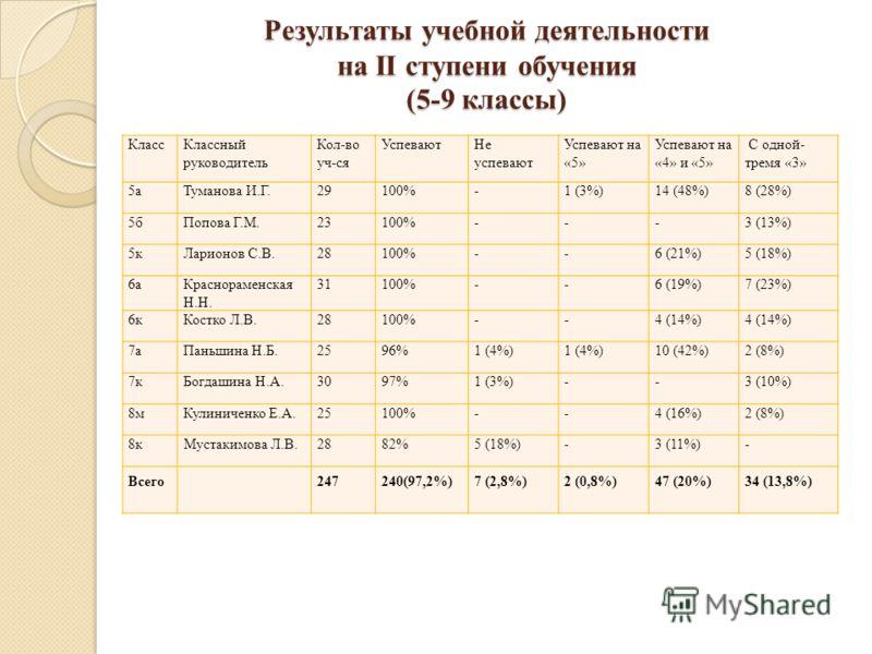 Результаты учебной деятельности на II ступени обучения (5-9 классы) КлассКлассный руководитель Кол-во уч-ся УспеваютНе успевают Успевают на «5» Успевают на «4» и «5» С одной- тремя «3» 5аТуманова И.Г.29100%-1 (3%)14 (48%)8 (28%) 5бПопова Г.М.23100%--