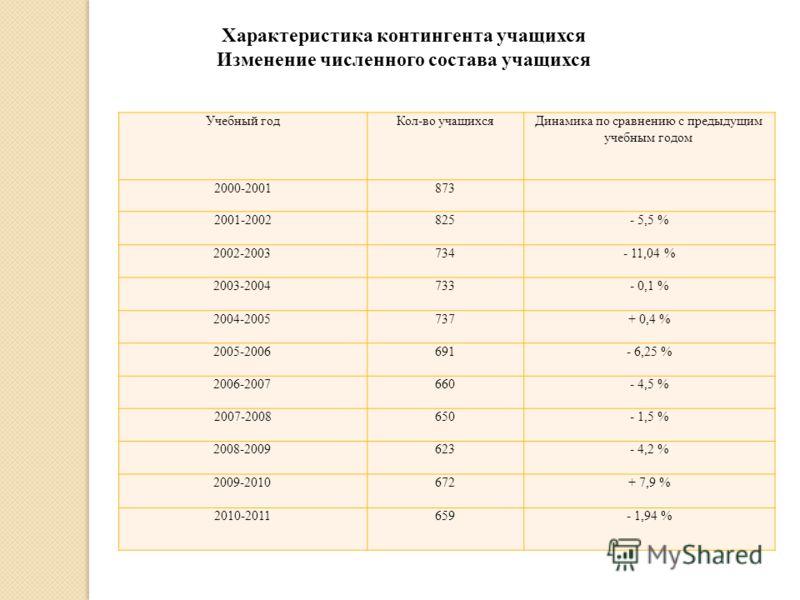 Учебный годКол-во учащихсяДинамика по сравнению с предыдущим учебным годом 2000-2001873 2001-2002825- 5,5 % 2002-2003734- 11,04 % 2003-2004733- 0,1 % 2004-2005737+ 0,4 % 2005-2006691- 6,25 % 2006-2007660- 4,5 % 2007-2008650- 1,5 % 2008-2009623- 4,2 %