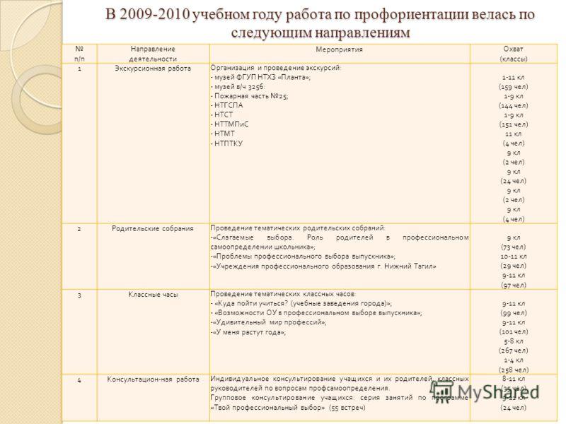 В 2009-2010 учебном году работа по профориентации велась по следующим направлениям В 2009-2010 учебном году работа по профориентации велась по следующим направлениям п / п Направление деятельности МероприятияОхват ( классы ) 1 Экскурсионная работаОрг