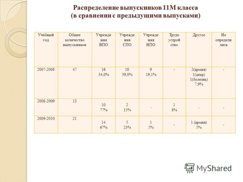 Распределение выпускников 11М класса (в сравнении с предыдущими выпусками) Учебный год Общее количество выпускников Учрежде ния ВПО Учрежде ния СПО Учрежде ния НПО Трудо устрой ство ДругоеНе определи лись 2007-20084716 34,0% 18 39,0% 9 19,1% -2(армия
