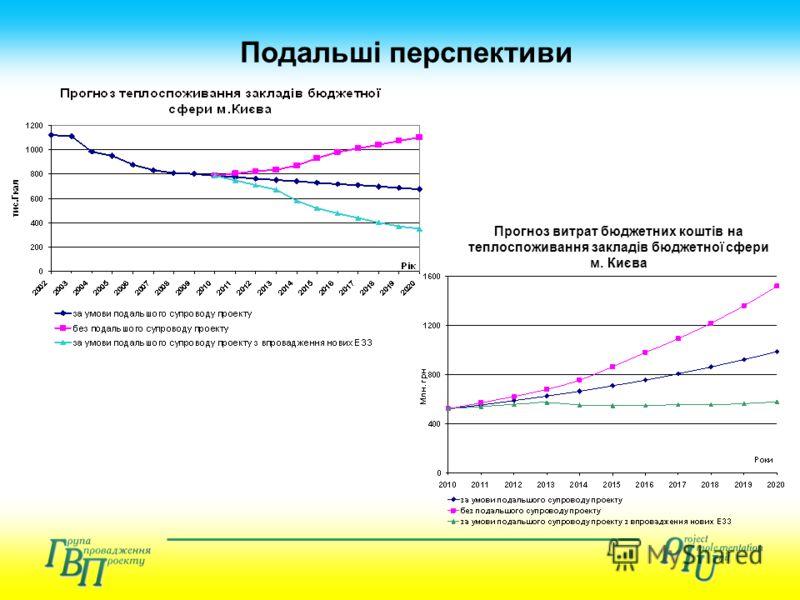 Подальші перспективи Прогноз витрат бюджетних коштів на теплоспоживання закладів бюджетної сфери м. Києва
