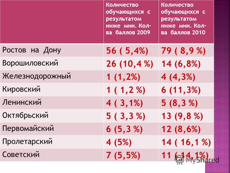 Количество обучающихся с результатом ниже мин. Кол- ва баллов 2009 Количество обучающихся с результатом ниже мин. Кол- ва баллов 2010 Ростов на Дону 56 ( 5,4%)79 ( 8,9 %) Ворошиловский 26 (10,4 %)14 (6,8%) Железнодорожный 1 (1,2%)4 (4,3%) Кировский 1