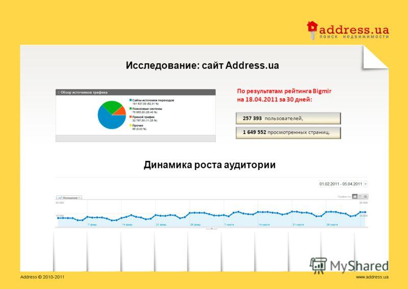 По результатам рейтинга Bigmir на 18.04.2011 за 30 дней: Исследование: сайт Address.ua 257 393 пользователей, 1 649 552 просмотренных страниц. Динамика роста аудитории