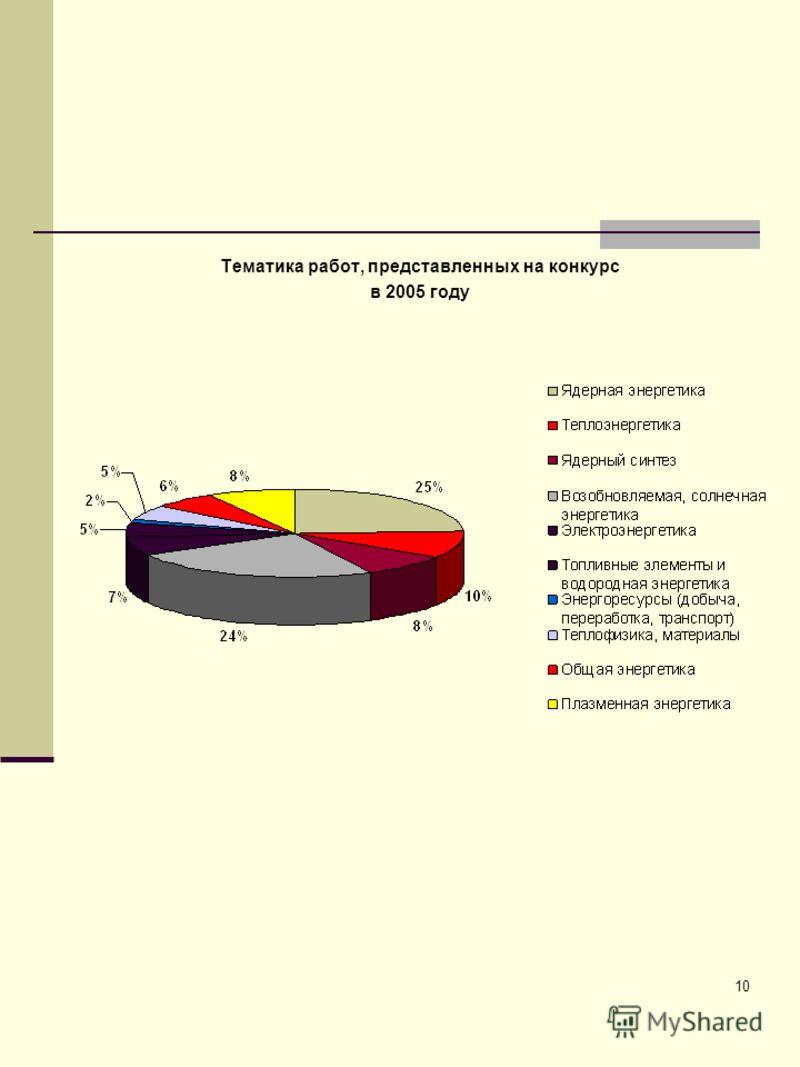10 Тематика работ, представленных на конкурс в 2005 году