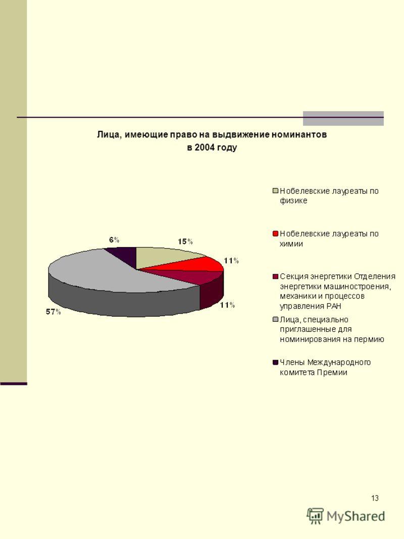 13 Лица, имеющие право на выдвижение номинантов в 2004 году