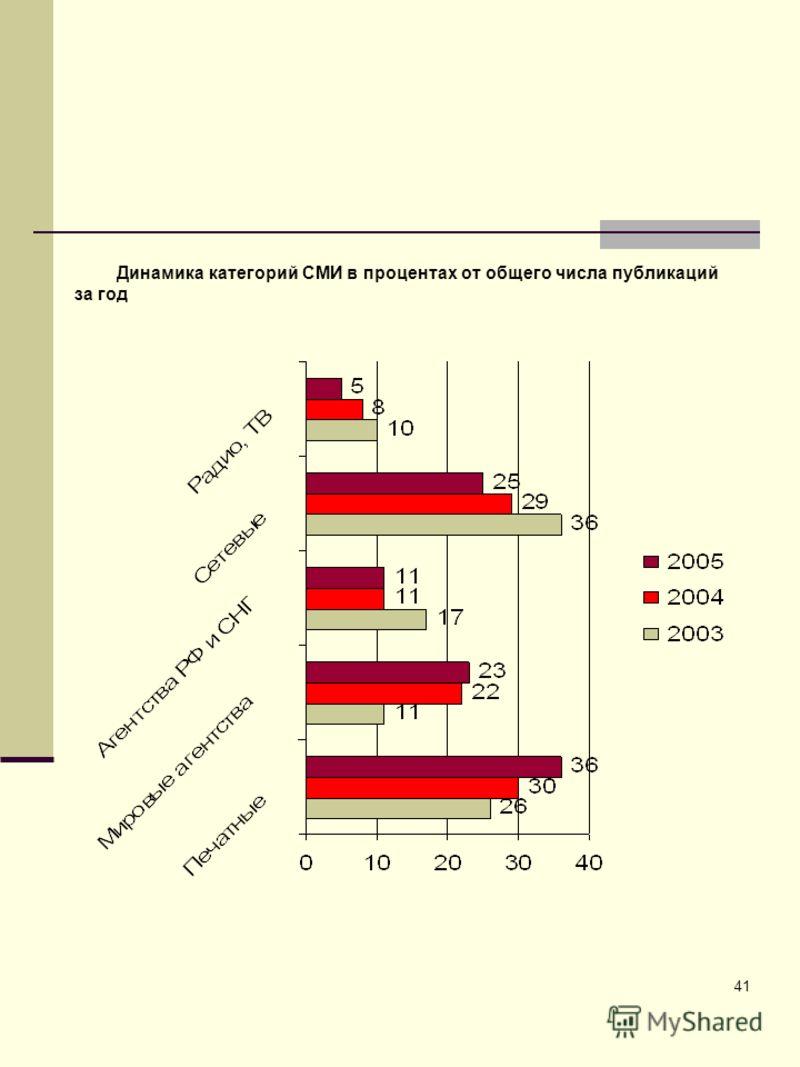 41 Динамика категорий СМИ в процентах от общего числа публикаций за год