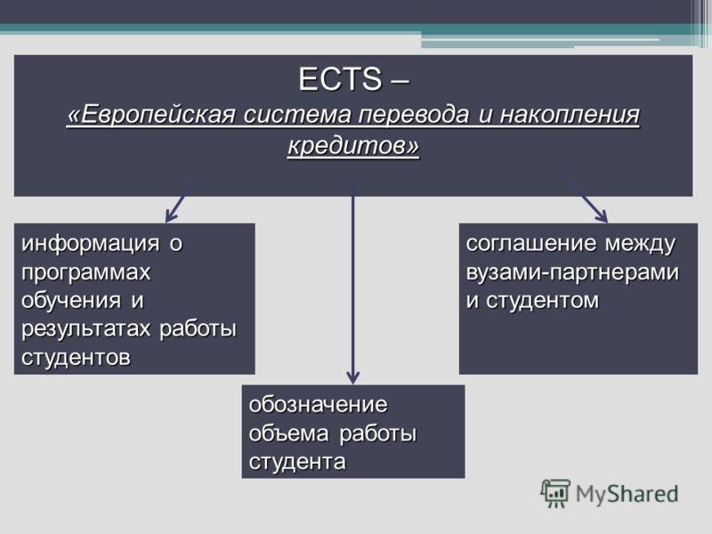 ECTS – «Европейская система перевода и накопления кредитов» информация о программах обучения и результатах работы студентов обозначение объема работы студента соглашение между вузами-партнерами и студентом