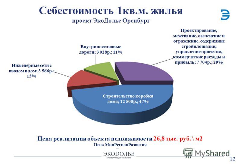 12 Себестоимость 1кв.м. жилья проект ЭкоДолье Оренбург Цена реализации объекта недвижимости 26,8 тыс. руб. \ м2 Цена МинРегионРазвития