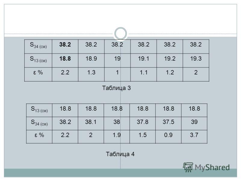 S 34 (см) 38.2 S 13 (см) 18.818.91919.119.219.3 ε %2.21.311.11.22 Таблица 3 S 13 (см) 18.8 S 34 (см) 38.238.13837.837.539 ε %2.221.91.50.93.7 Таблица 4