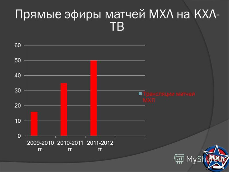 Прямые эфиры матчей МХЛ на КХЛ- ТВ