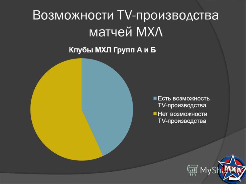 Возможности TV-производства матчей МХЛ