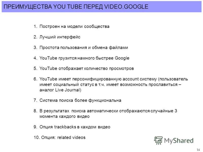 14 ПРЕИМУЩЕСТВА YOU TUBE ПЕРЕД VIDEO.GOOGLE 1.Построен на модели сообщества 2.Лучший интерфейс 3.Простота пользования и обмена файлами 4.YouTube грузится намного быстрее Google 5.YouTube отображает количество просмотров 6.YouTube имеет персонифициров