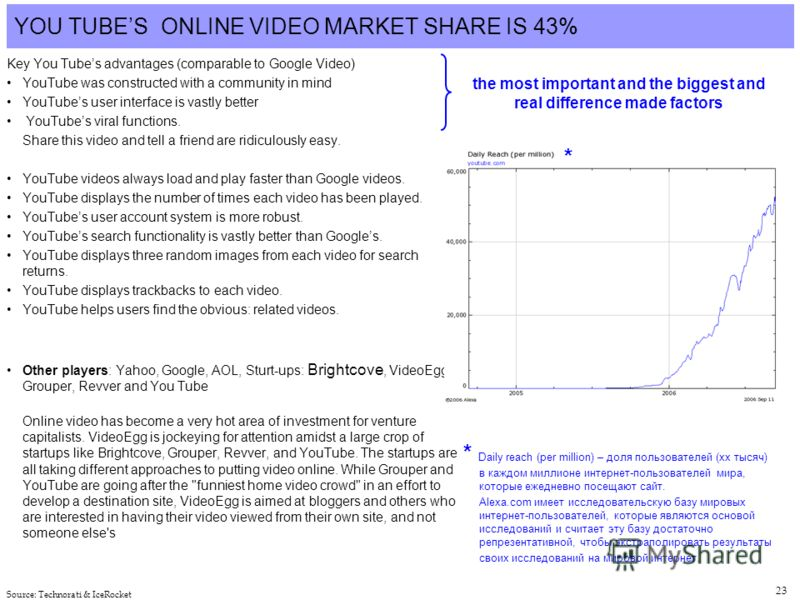 23 YOU TUBES ONLINE VIDEO MARKET SHARE IS 43% Key You Tubes advantages (comparable to Google Video) YouTube was constructed with a community in mind YouTubes user interface is vastly better YouTubes viral functions. Share this video and tell a friend