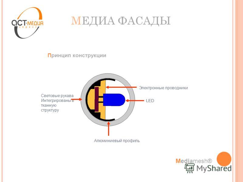 МЕДИА ФАСАДЫ LED Алюминиевый профиль Световые рукава Интегрированы в тканную структуру Электронные проводники Принцип конструкции Mediamesh®