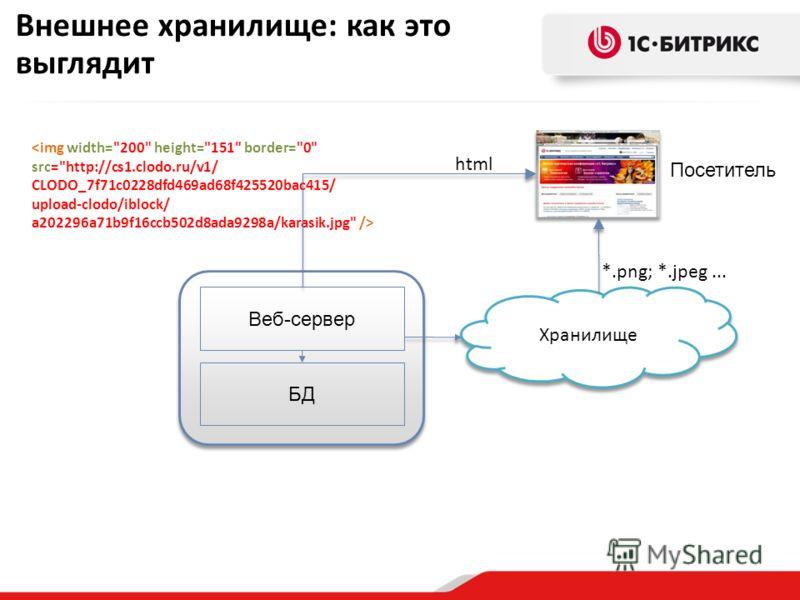 Внешнее хранилище: как это выглядит  БД Веб-сервер Хранилище Посетитель html *.png; *.jpeg...