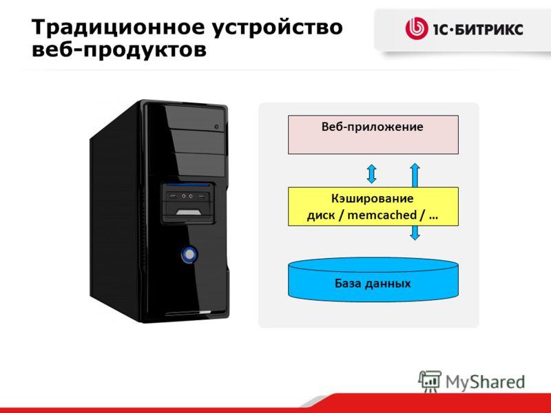 Веб-приложение Кэширование диск / memcached / … База данных Традиционное устройство веб-продуктов