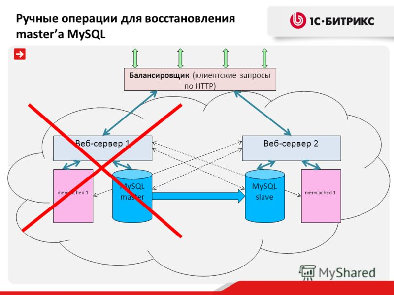 Балансировщик (клиентские запросы по HTTP) Веб-сервер 1 memcached 1 Веб-сервер 2 memcached 1 MySQL master MySQL slave Ручные операции для восстановления masterа MySQL