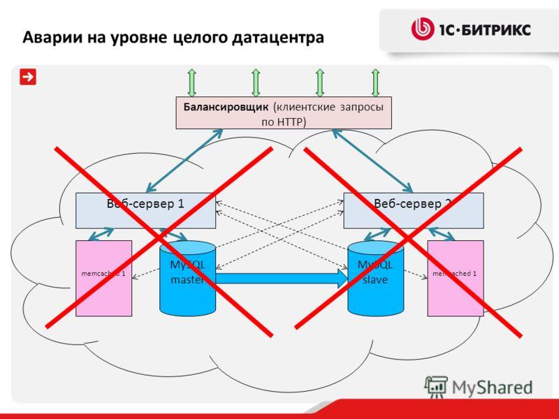 Балансировщик (клиентские запросы по HTTP) Веб-сервер 1 memcached 1 Веб-сервер 2 memcached 1 MySQL master MySQL slave Аварии на уровне целого датацентра