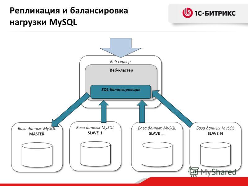 Репликация и балансировка нагрузки MySQL Веб-сервер База данных MySQL MASTER Веб-кластер База данных MySQL SLAVE 1 База данных MySQL SLAVE N База данных MySQL SLAVE … SQL-балансировщик