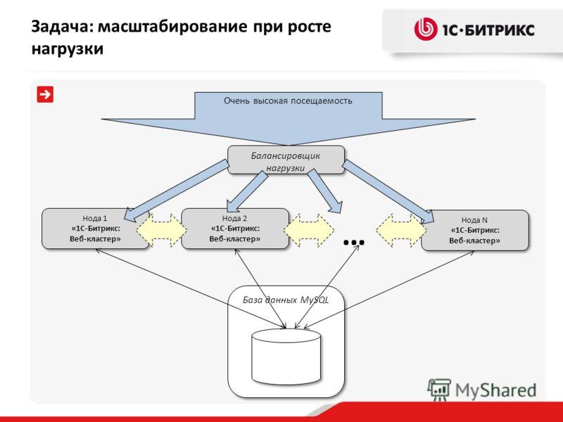 База данных MySQL Нода 1 «1С-Битрикс: Веб-кластер» Очень высокая посещаемость Балансировщик нагрузки Нода 2 «1С-Битрикс: Веб-кластер» Нода N «1С-Битрикс: Веб-кластер» … Задача: масштабирование при росте нагрузки