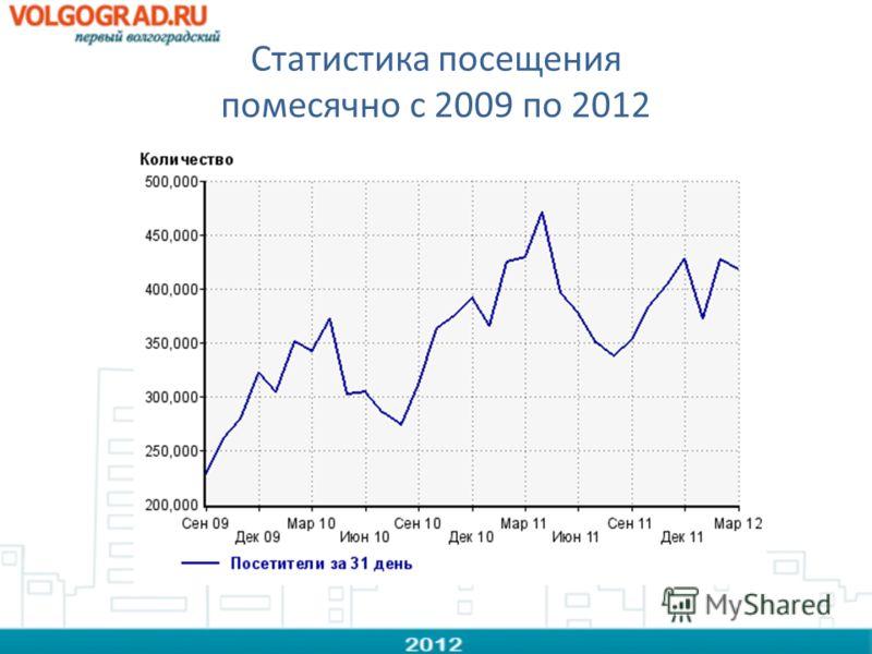 Статистика посещения помесячно с 2009 по 2012