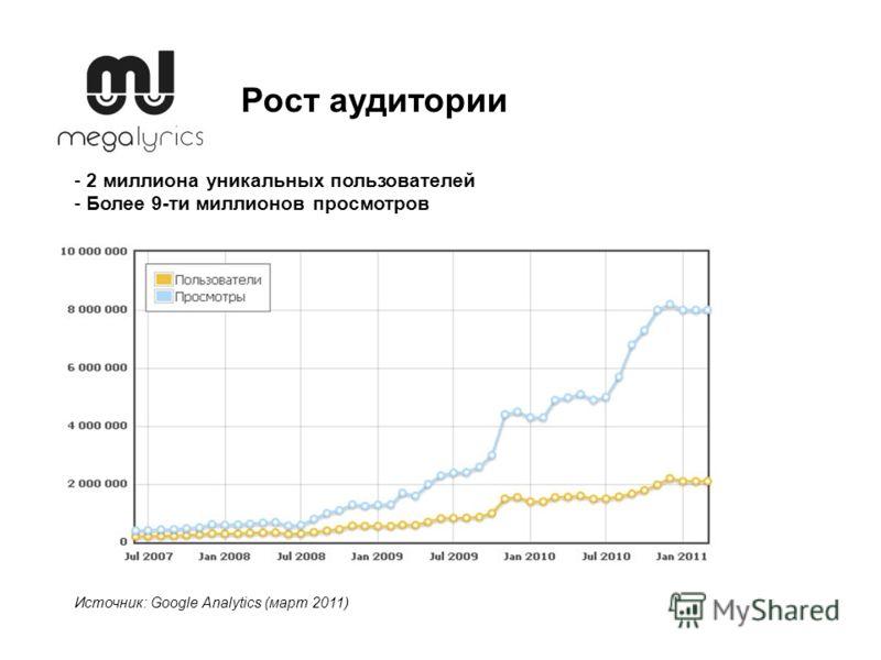 Источник: Google Analytics (март 2011) - 2 миллиона уникальных пользователей - Более 9-ти миллионов просмотров Рост аудитории
