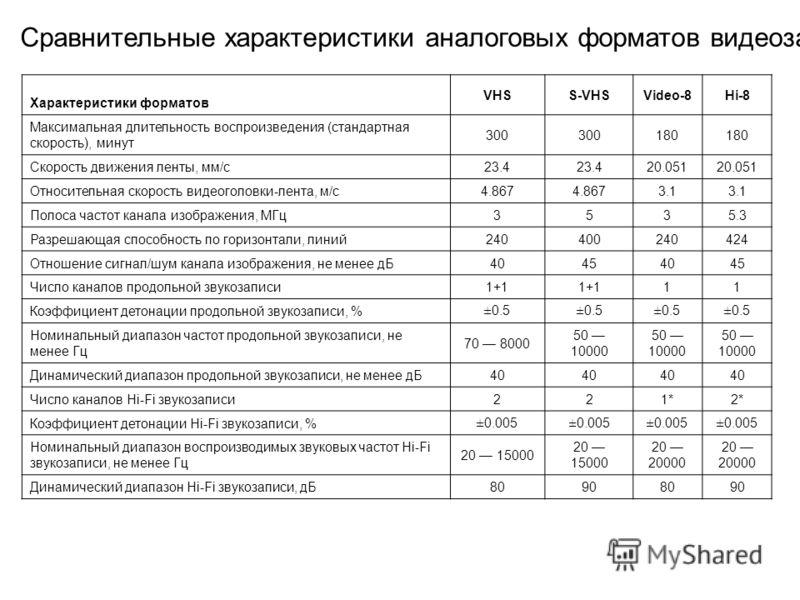 Сравнительные характеристики аналоговых форматов видеозаписи Характеристики форматов VHSS-VHSVideo-8Hi-8 Максимальная длительность воспроизведения (стандартная скорость), минут 300 180 Скорость движения ленты, мм/с23.4 20.051 Относительная скорость в