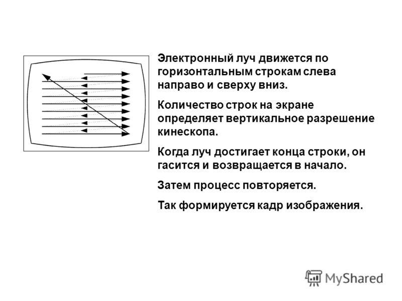 Электронный луч движется по горизонтальным строкам слева направо и сверху вниз. Количество строк на экране определяет вертикальное разрешение кинескопа. Когда луч достигает конца строки, он гасится и возвращается в начало. Затем процесс повторяется.
