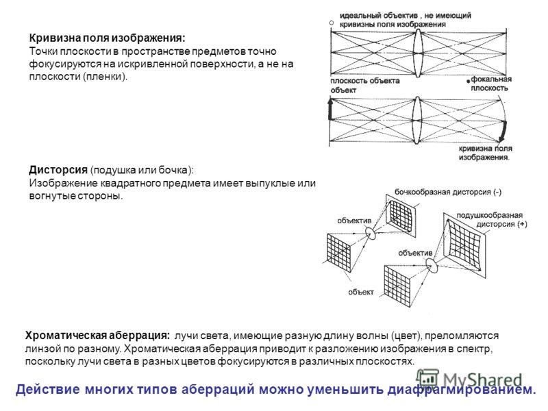 Кривизна поля изображения: Точки плоскости в пространстве предметов точно фокусируются на искривленной поверхности, а не на плоскости (пленки). Дисторсия (подушка или бочка): Изображение квадратного предмета имеет выпуклые или вогнутые стороны. Хрома