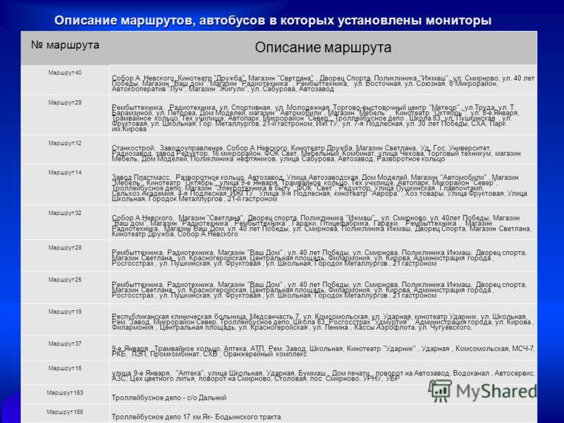 Описание маршрутов, автобусов в которых установлены мониторы маршрута Описание маршрута Маршрут 40 Собор А. Невского, Кинотеатр