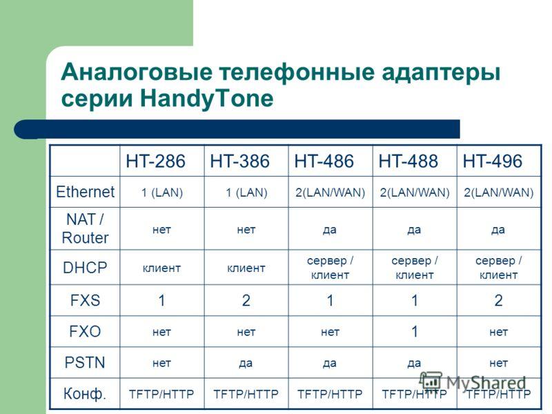 HT-286HT-386HT-486HT-488HT-496 Ethernet 1 (LAN) 2(LAN/WAN) NAT / Router нет да DHCP клиент сервер / клиент FXS12112 FXO нет 1 PSTN нетда нет Конф. TFTP/HTTP