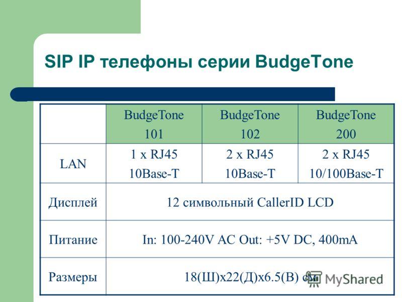 BudgeTone 101 BudgeTone 102 BudgeTone 200 LAN 1 x RJ45 10Base-T 2 x RJ45 10Base-T 2 x RJ45 10/100Base-T Дисплей12 символьный CallerID LCD ПитаниеIn: 100-240V AC Out: +5V DC, 400mA Размеры18(Ш)х22(Д)х6.5(В) см SIP IP телефоны серии BudgeTone