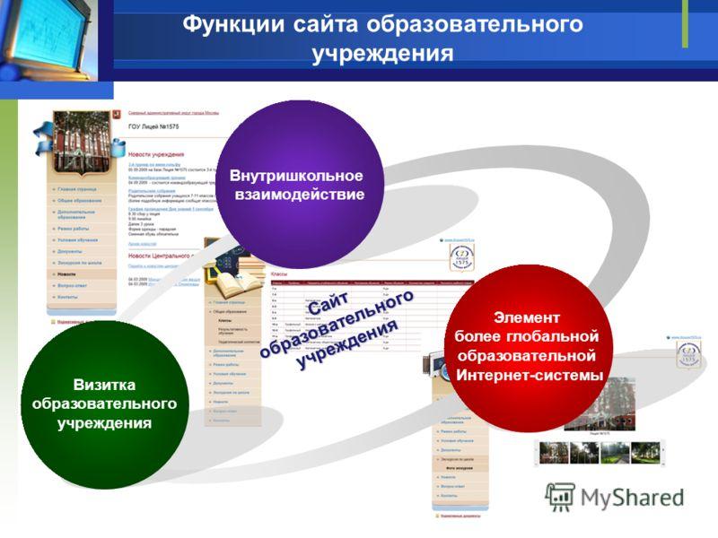 Сайтобразовательногоучреждения Функции сайта образовательного учреждения Внутришкольное взаимодействие Визитка образовательного учреждения Элемент более глобальной образовательной Интернет-системы