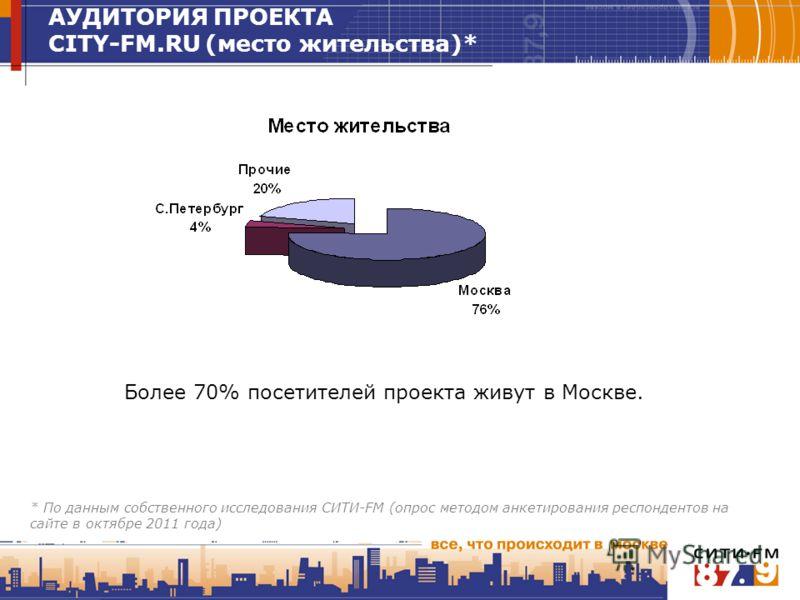 Более 70% посетителей проекта живут в Москве. АУДИТОРИЯ ПРОЕКТА CITY-FM.RU (место жительства)* * По данным собственного исследования СИТИ-FM (опрос методом анкетирования респондентов на сайте в октябре 2011 года)