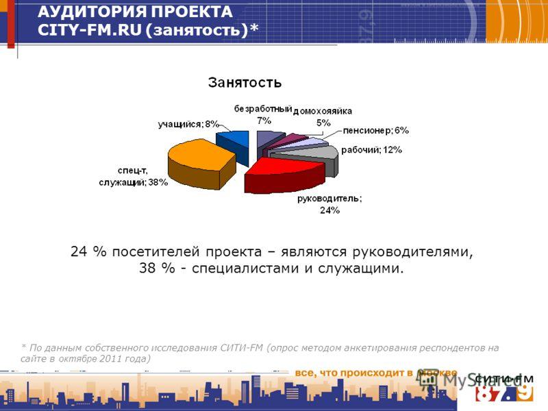 24 % посетителей проекта – являются руководителями, 38 % - специалистами и служащими. АУДИТОРИЯ ПРОЕКТА CITY-FM.RU (занятость)* * По данным собственного исследования СИТИ-FM (опрос методом анкетирования респондентов на сайте в октябре 2011 года)
