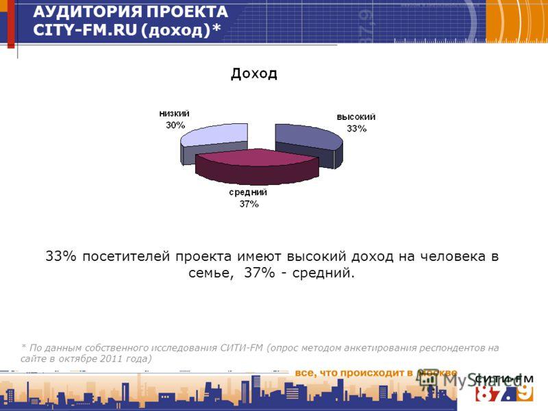 33% посетителей проекта имеют высокий доход на человека в семье, 37% - средний. АУДИТОРИЯ ПРОЕКТА CITY-FM.RU (доход)* * По данным собственного исследования СИТИ-FM (опрос методом анкетирования респондентов на сайте в октябре 2011 года)