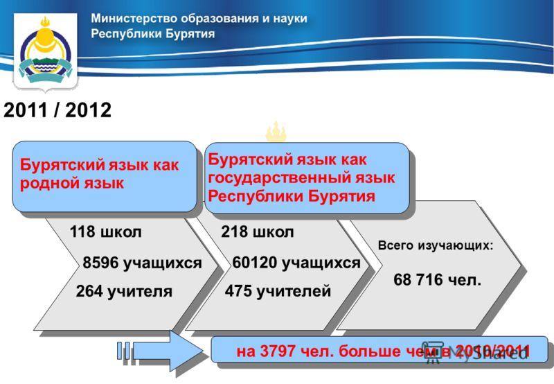 Бурятский язык как родной язык 8596 учащихся 118 школ 2011 / 2012 60120 учащихся 218 школ 475 учителей 264 учителя Всего изучающих: 68 716 чел. на 3797 чел. больше чем в 2010/2011 Бурятский язык как государственный язык Республики Бурятия