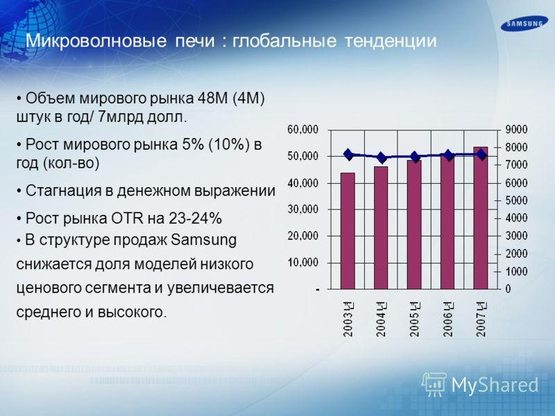 Микроволновые печи : глобальные тенденции Объем мирового рынка 48М (4M) штук в год/ 7млрд долл. Рост мирового рынка 5% (10%) в год (кол-во) Стагнация в денежном выражении Рост рынка OTR на 23-24% В структуре продаж Samsung снижается доля моделей низк