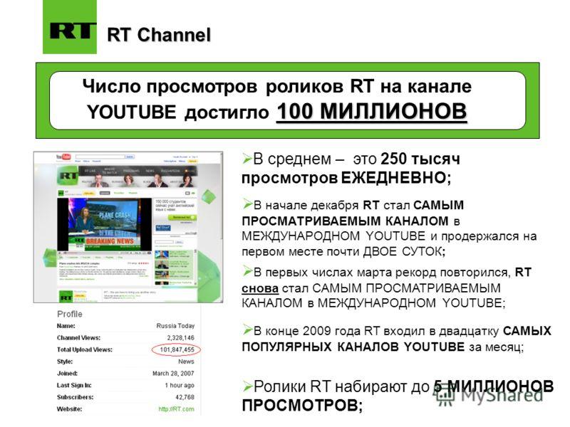 RT Channel 100 МИЛЛИОНОВ Число просмотров роликов RT на канале YOUTUBE достигло 100 МИЛЛИОНОВ В начале декабря RT стал САМЫМ ПРОСМАТРИВАЕМЫМ КАНАЛОМ в МЕЖДУНАРОДНОМ YOUTUBE и продержался на первом месте почти ДВОЕ СУТОК; В среднем – это 250 тысяч про