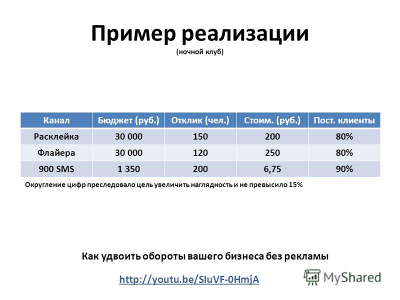 Пример реализации (ночной клуб) КаналБюджет (руб.)Отклик (чел.)Стоим. (руб.)Пост. клиенты Расклейка30 00015020080% Флайера30 00012025080% 900 SMS1 3502006,7590% Округление цифр преследовало цель увеличить наглядность и не превысило 15% http://youtu.b