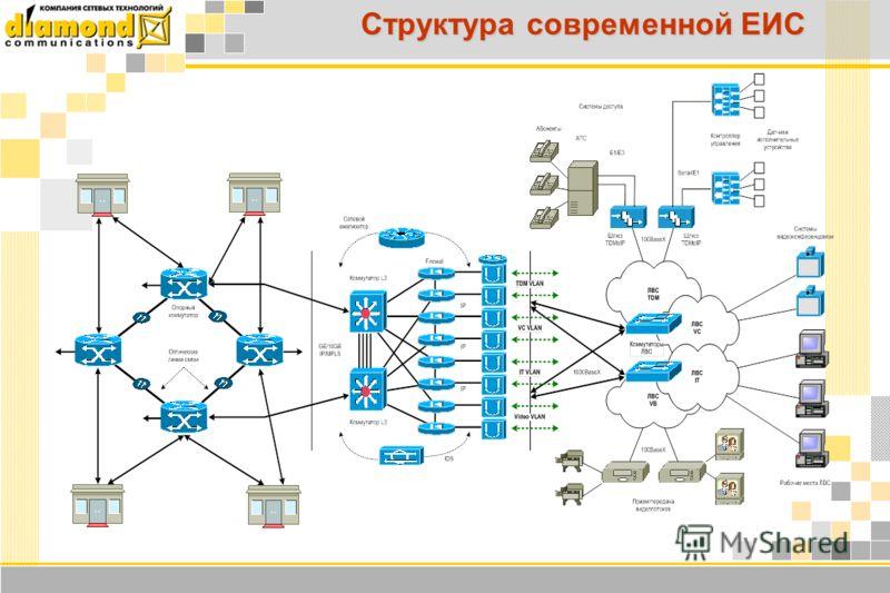 Структура современной ЕИС