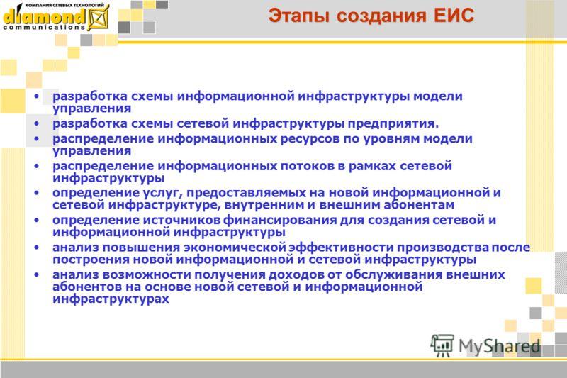 Этапы создания ЕИС разработка схемы информационной инфраструктуры модели управления разработка схемы сетевой инфраструктуры предприятия. распределение информационных ресурсов по уровням модели управления распределение информационных потоков в рамках