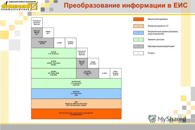 Преобразование информации в ЕИС
