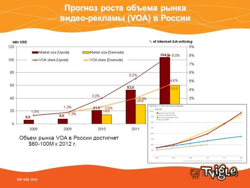 Прогноз роста объема рынка видео-рекламы (VOA) в России Объем рынка VOA в России достигнет $60-100M к 2012 г. RIF-KIB 2010