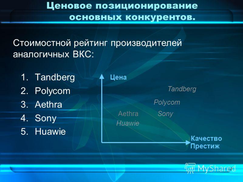 Ценовое позиционирование основных конкурентов. 1.Tandberg 2.Polycom 3.Aethra 4.Sony 5.Huawie Цена Престиж Качество Polycom Sony Tandberg Стоимостной рейтинг производителей аналогичных ВКС: Huawie Aethra