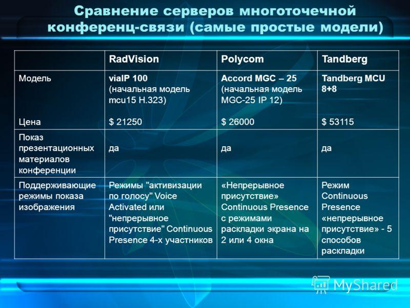 Сравнение серверов многоточечной конференц-связи (самые простые модели) RadVisionPolycomTandberg Модель Цена viaIP 100 (начальная модель mcu15 H.323) $ 21250 Accord MGC – 25 (начальная модель MGC-25 IP 12) $ 26000 Tandberg MCU 8+8 $ 53115 Показ презе