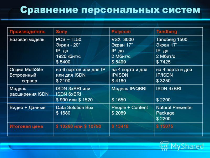 Сравнение персональных систем ПроизводительSonyPolycomTandberg Базовая модельPCS – TL50 Экран - 20 IP до 1920 кбит/с $ 5400 VSX 3000 Экран 17 IP до 2 Мбит/с $ 5499 Tandberg 1500 Экран 17 IP до 2 Мбит/с $ 7425 Опция MultiSite Встроенный сервер на 6 по